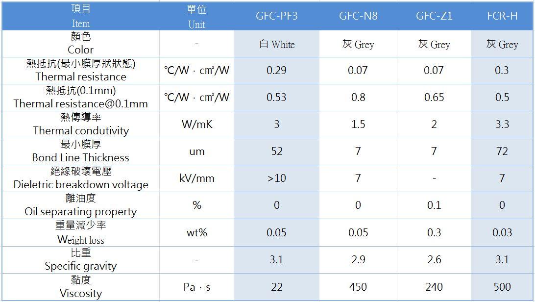 散熱膏全系列產品規格