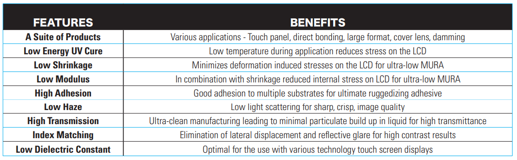 HumiSeal LOCA adhesives include