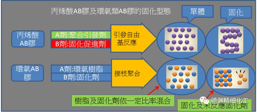 AB膠反應機制