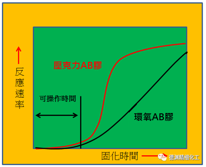 AB膠反應速率比較