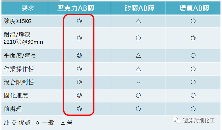 AB膠性能比較