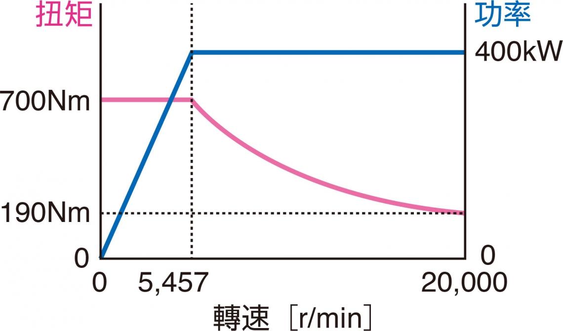 測功機性能曲線20,000r/min