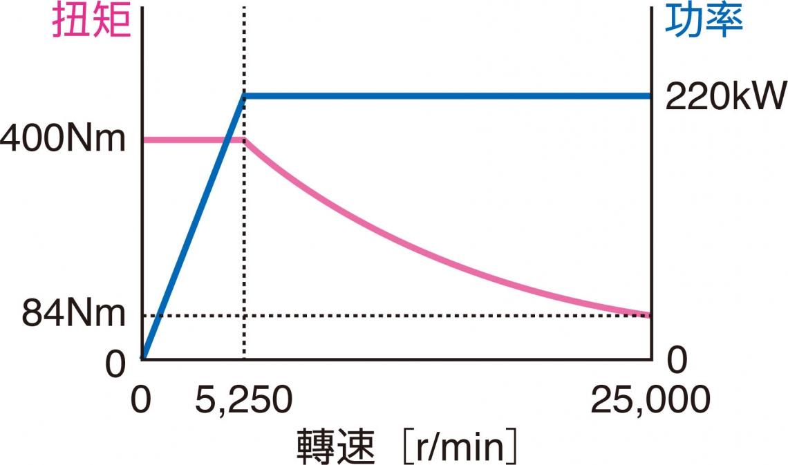 測功機功能曲線 25,000r/min